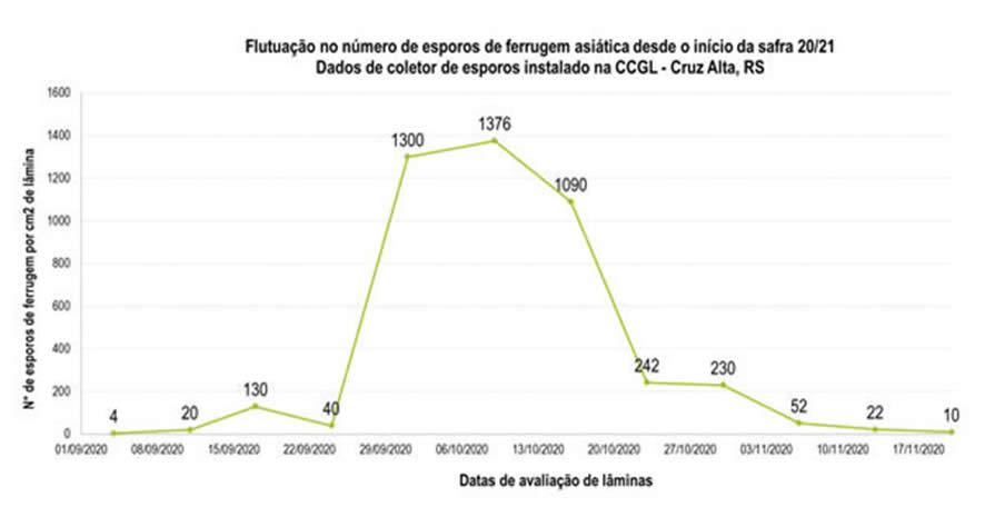 Figura 2 - Flutuação no número de esporos de Phakopsora pachyrhizi em coletor de esporos instalado no município de Cruz Alta, RS